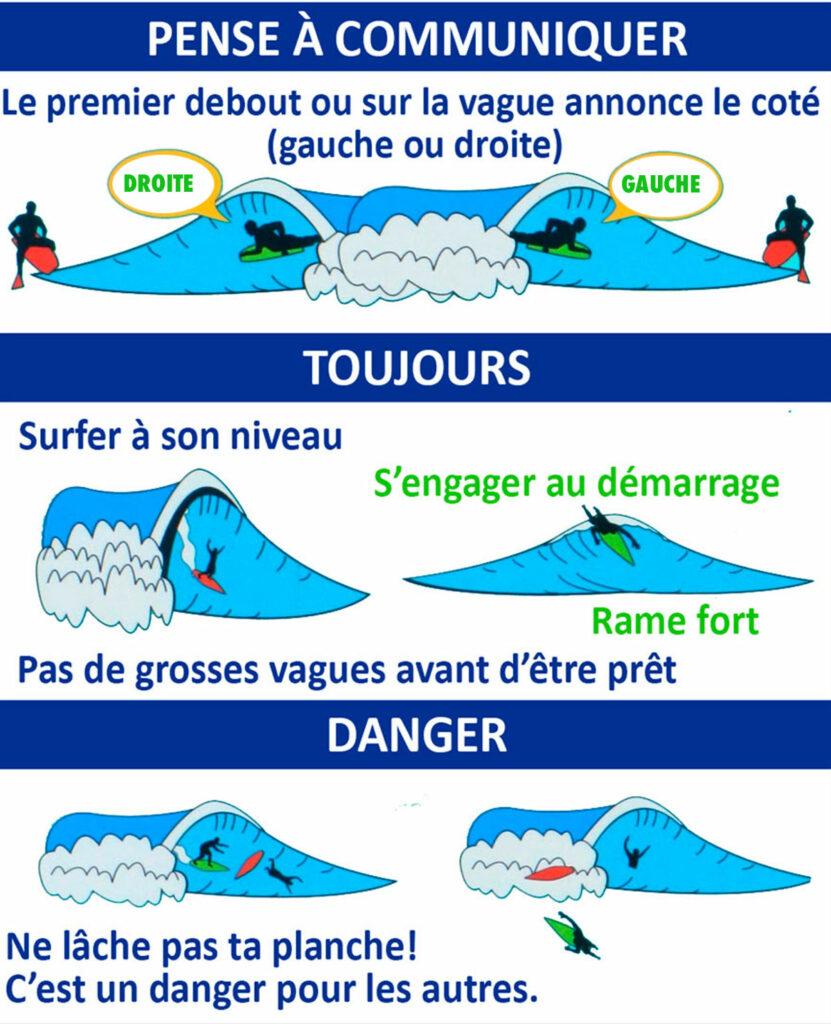Codes et règles en surf